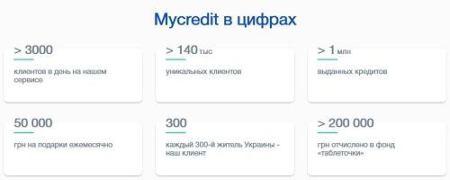 MayCredit взять кредит